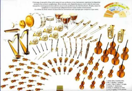 Plan de l'orchestre
