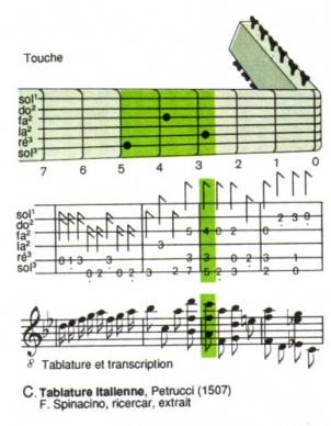 TABLATURE DE LUTH